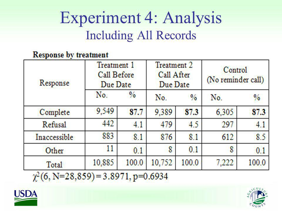 Experiment 4: Analysis Including All Records