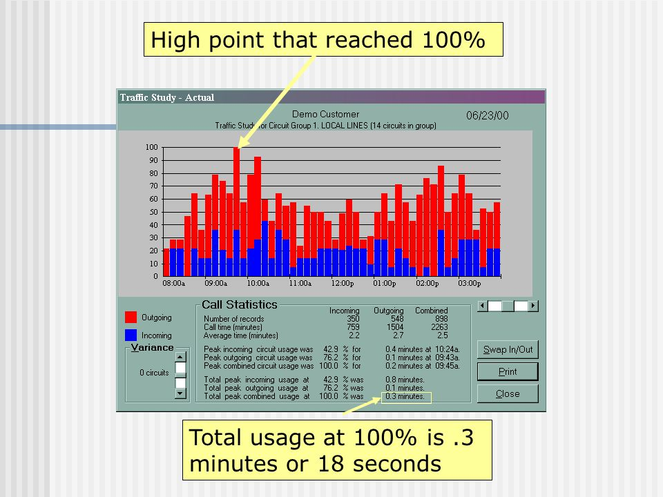 Total usage at 100% is.3 minutes or 18 seconds High point that reached 100%