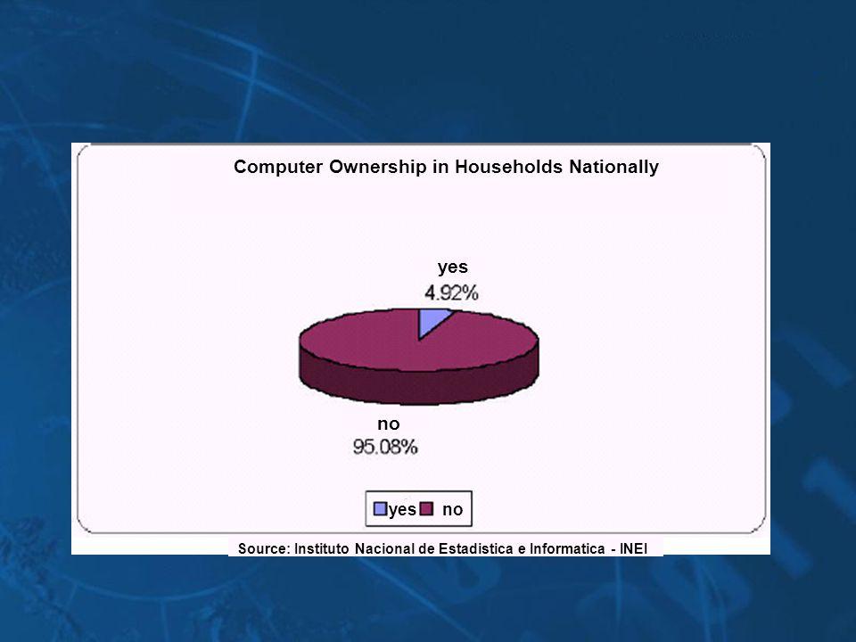 Computer Ownership in Households Nationally Source: Instituto Nacional de Estadistica e Informatica - INEI no yes