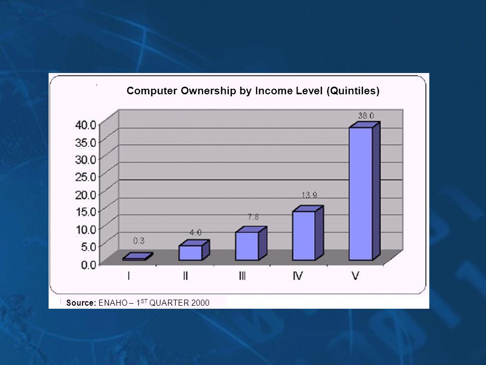 Computer Ownership by Income Level (Quintiles) Source: ENAHO – 1 ST QUARTER 2000