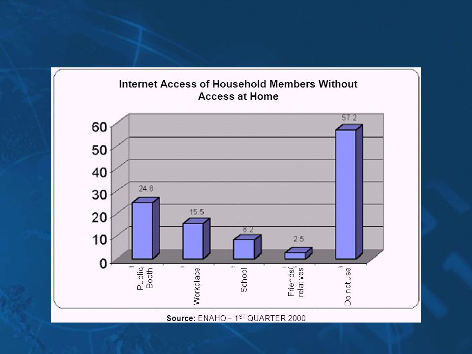 Internet Access of Household Members Without Access at Home Public Booth Workplace School Friends/ relatives Do not use Source: ENAHO – 1 ST QUARTER 2