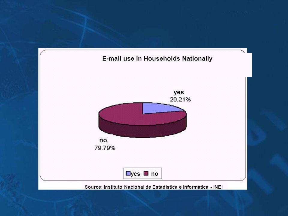 E-mail use in Households Nationally Source: Instituto Nacional de Estadistica e Informatica - INEI no yes
