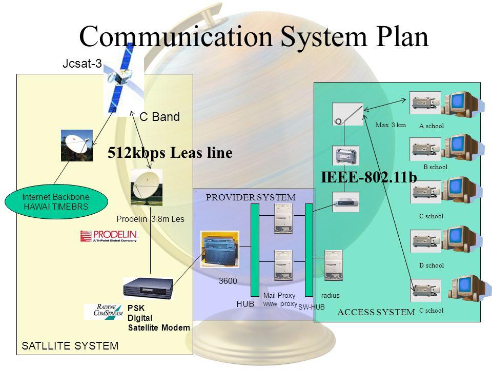 Prodelin 3.8m Les Jcsat-3 PSK Digital Satellite Modem HUB 3600 Mail Proxy www proxy SW-HUB radius Max km Internet Backbone HAWAI TIMEBRS C Band SATLLITE SYSTEM PROVIDER SYSTEM ACCESS SYSTEM IEEE-802.11b A school B school C school D school C school Communication System Plan 512kbps Leas line