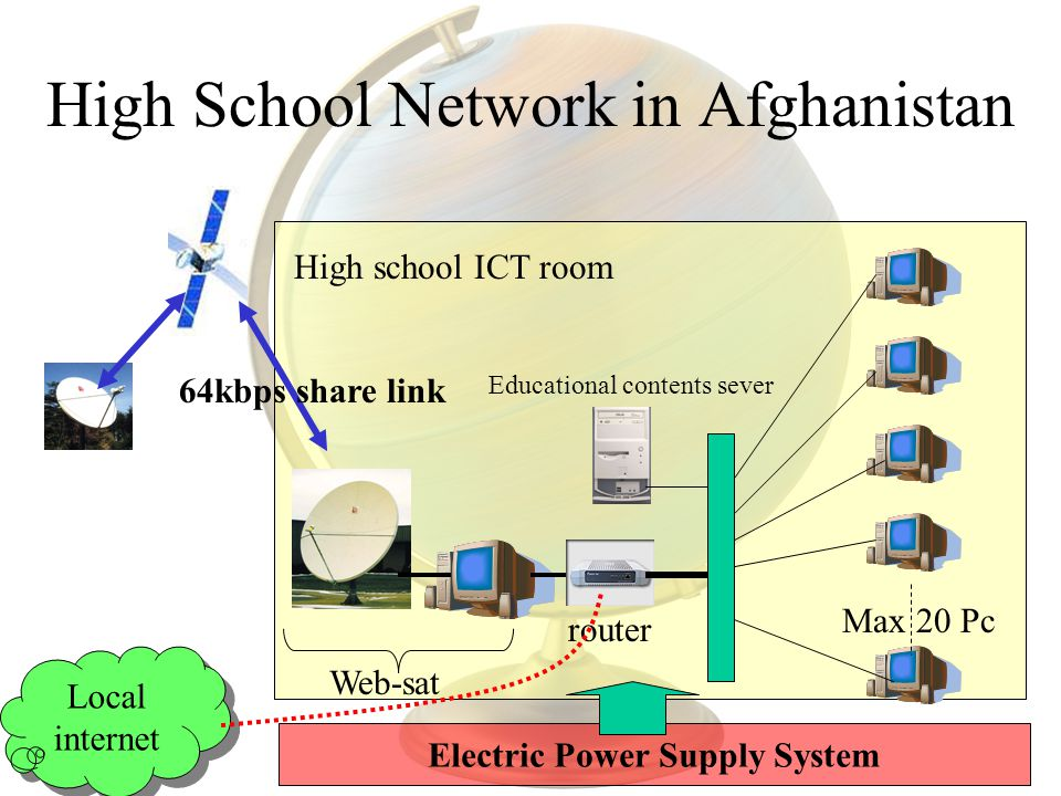 High School Network in Afghanistan router Max 20 Pc Web-sat 64kbps share link Educational contents sever Electric Power Supply System High school ICT room Local internet