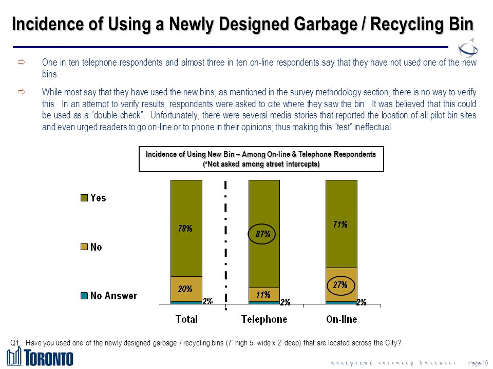 Page 10 Incidence of Using a Newly Designed Garbage / Recycling Bin ðOne in ten telephone respondents and almost three in ten on-line respondents say
