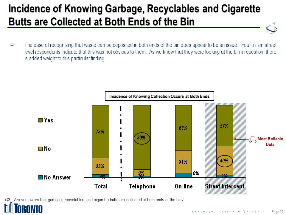 Page 14 Incidence of Knowing Garbage, Recyclables and Cigarette Butts are Collected at Both Ends of the Bin Q3.Are you aware that garbage, recyclables