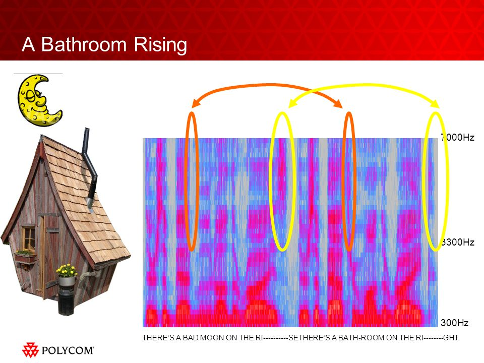 A Bathroom Rising 300Hz 3300Hz 7000Hz THERES A BAD MOON ON THE RI----------SETHERES A BATH-ROOM ON THE RI--------GHT
