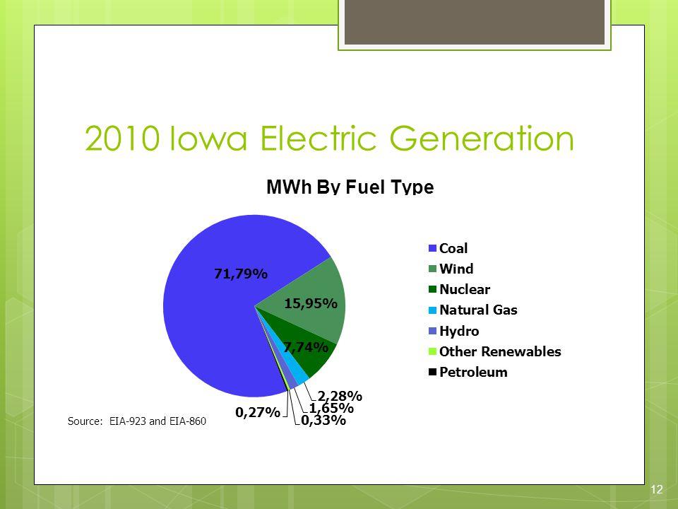 2010 Iowa Electric Generation 12