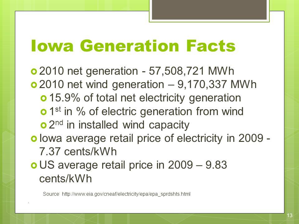 Iowa Generation Facts 2010 net generation - 57,508,721 MWh 2010 net wind generation – 9,170,337 MWh 15.9% of total net electricity generation 1 st in % of electric generation from wind 2 nd in installed wind capacity Iowa average retail price of electricity in 2009 - 7.37 cents/kWh US average retail price in 2009 – 9.83 cents/kWh Source : http://www.eia.gov/cneaf/electricity/epa/epa_sprdshts.html 1 13