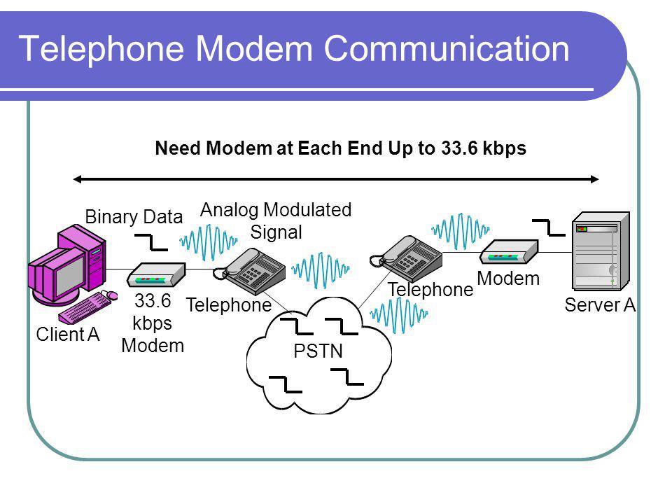 Telephone Modem Communication PSTN Client A Server A Telephone 33.6 kbps Modem Binary Data Analog Modulated Signal Modem Need Modem at Each End Up to 33.6 kbps