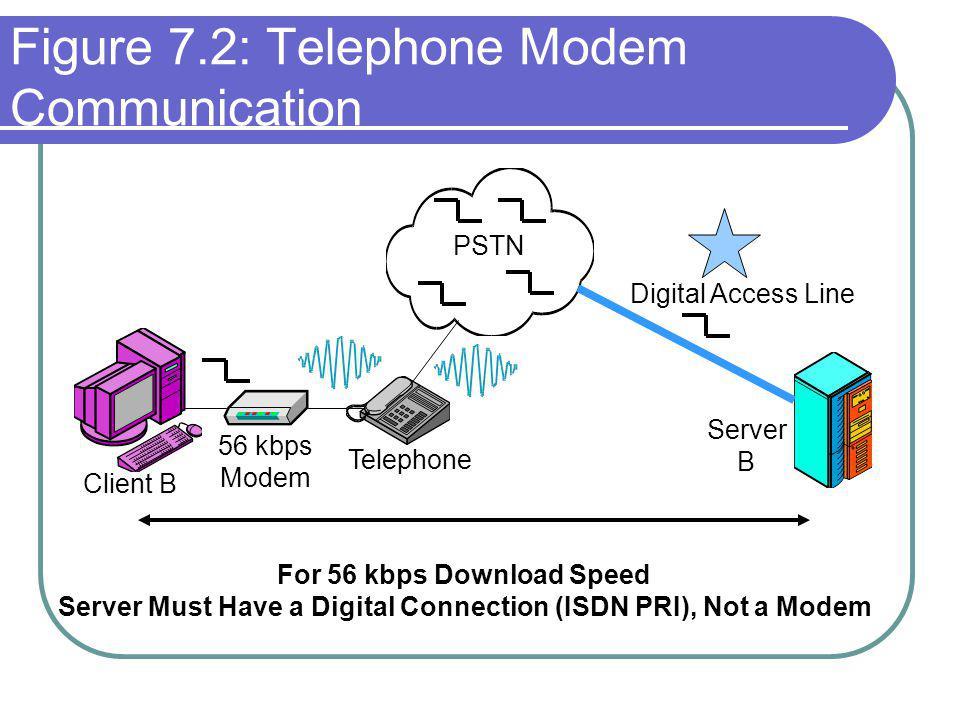 Figure 7.2: Telephone Modem Communication PSTN Client B Server B Telephone Digital Access Line 56 kbps Modem For 56 kbps Download Speed Server Must Have a Digital Connection (ISDN PRI), Not a Modem
