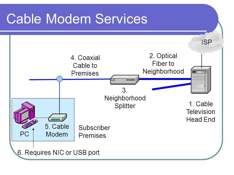 Cable Modem Services PC Subscriber Premises 5. Cable Modem 4.