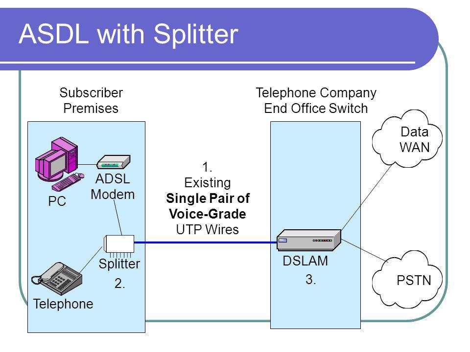 ASDL with Splitter Data WAN PSTN DSLAM ADSL Modem Splitter Telephone Subscriber Premises Telephone Company End Office Switch 1.