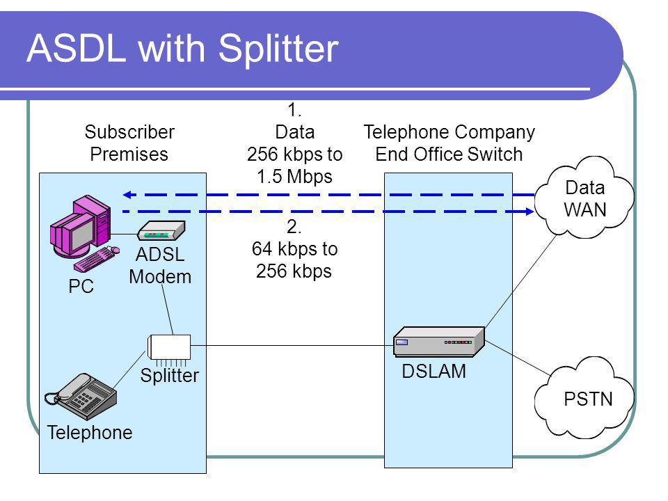 ASDL with Splitter Data WAN PSTN DSLAM ADSL Modem Splitter Telephone Subscriber Premises Telephone Company End Office Switch PC 1.