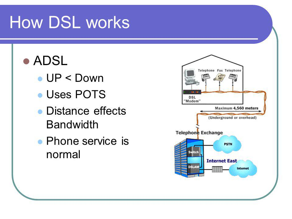 How DSL works ADSL UP < Down Uses POTS Distance effects Bandwidth Phone service is normal