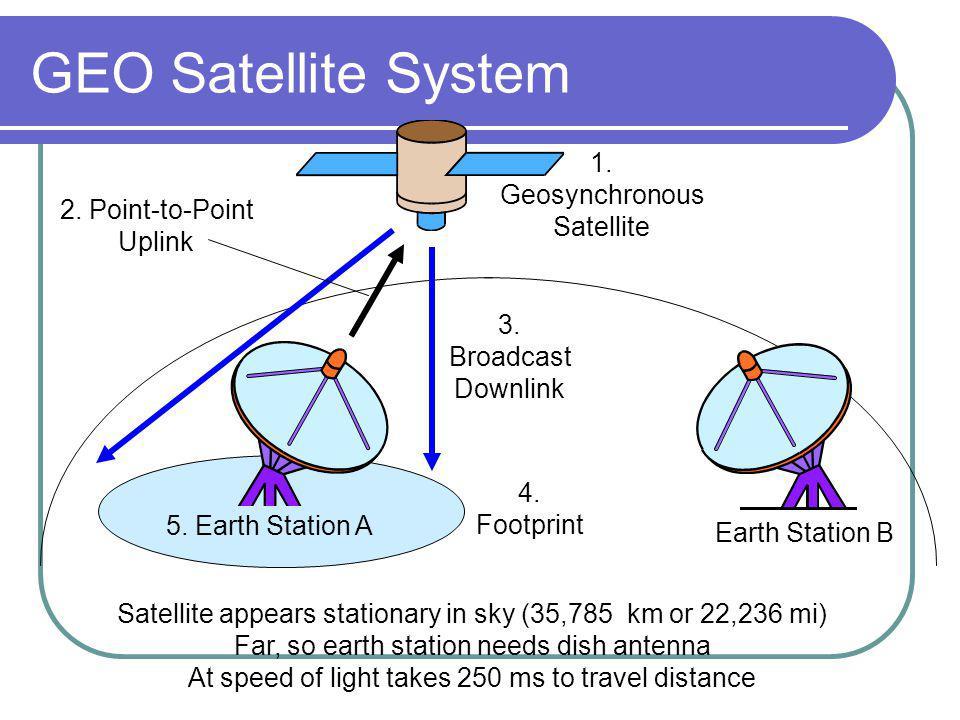 GEO Satellite System 2. Point-to-Point Uplink 3. Broadcast Downlink 4.