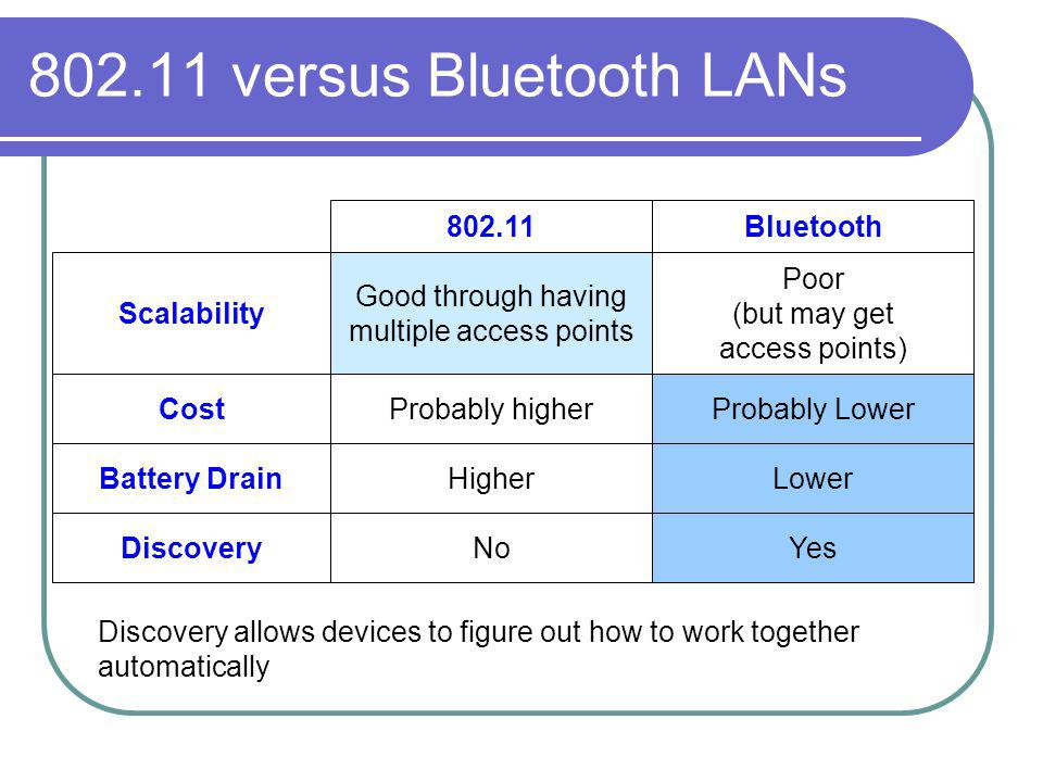 802.11 versus Bluetooth LANs Scalability Cost Battery Drain 802.11Bluetooth Good through having multiple access points Poor (but may get access points) Probably higherProbably Lower HigherLower DiscoveryNoYes Discovery allows devices to figure out how to work together automatically