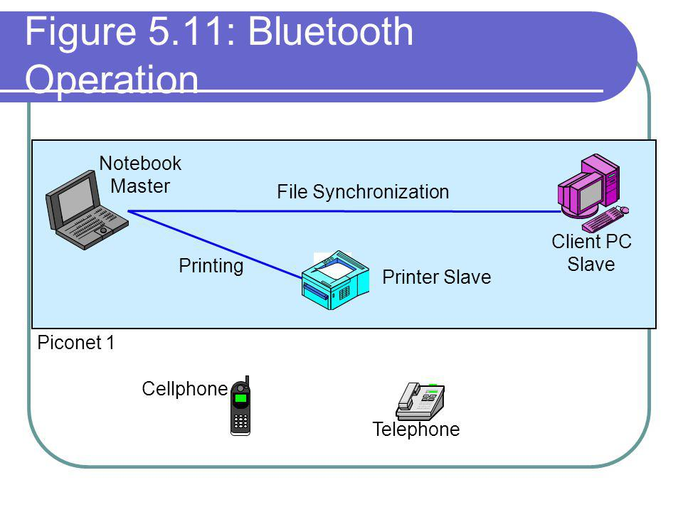 Figure 5.11: Bluetooth Operation File Synchronization Client PC Slave Notebook Master Printer Slave Printing Cellphone Telephone Piconet 1
