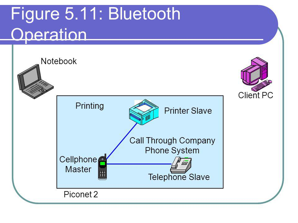 Figure 5.11: Bluetooth Operation Client PC Notebook Printer Slave Printing Call Through Company Phone System Cellphone Master Telephone Slave Piconet