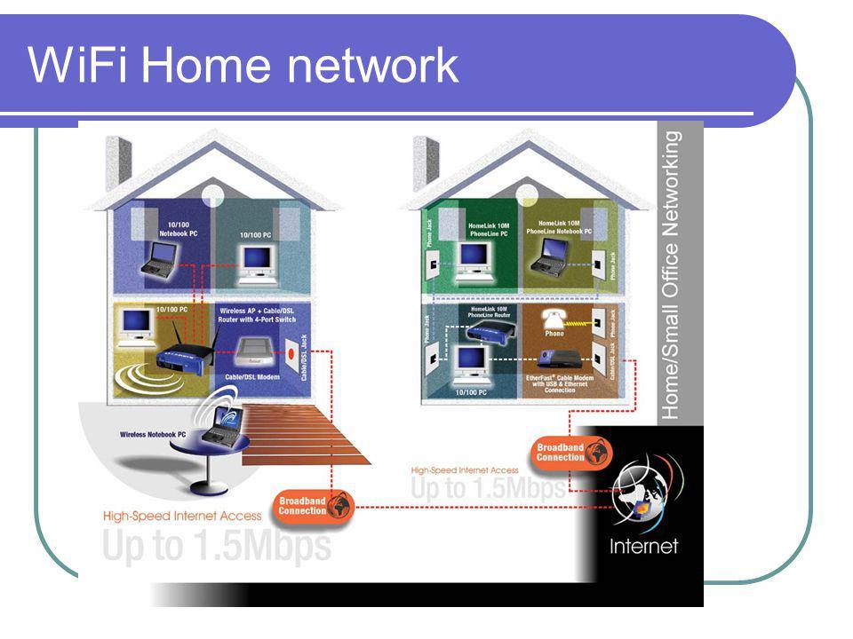 WiFi Home network