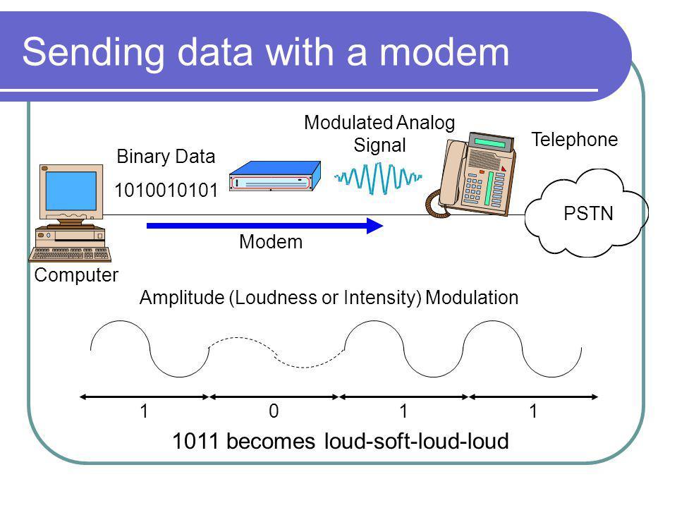 Sending data with a modem Computer Modem Telephone PSTN Modulated Analog Signal 1011 Amplitude (Loudness or Intensity) Modulation 1010010101 Binary Data 1011 becomes loud-soft-loud-loud