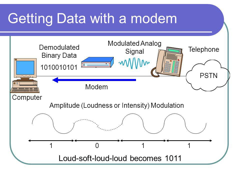 Getting Data with a modem Computer Modem Telephone PSTN Modulated Analog Signal 1011 Amplitude (Loudness or Intensity) Modulation 1010010101 Demodulated Binary Data Loud-soft-loud-loud becomes 1011