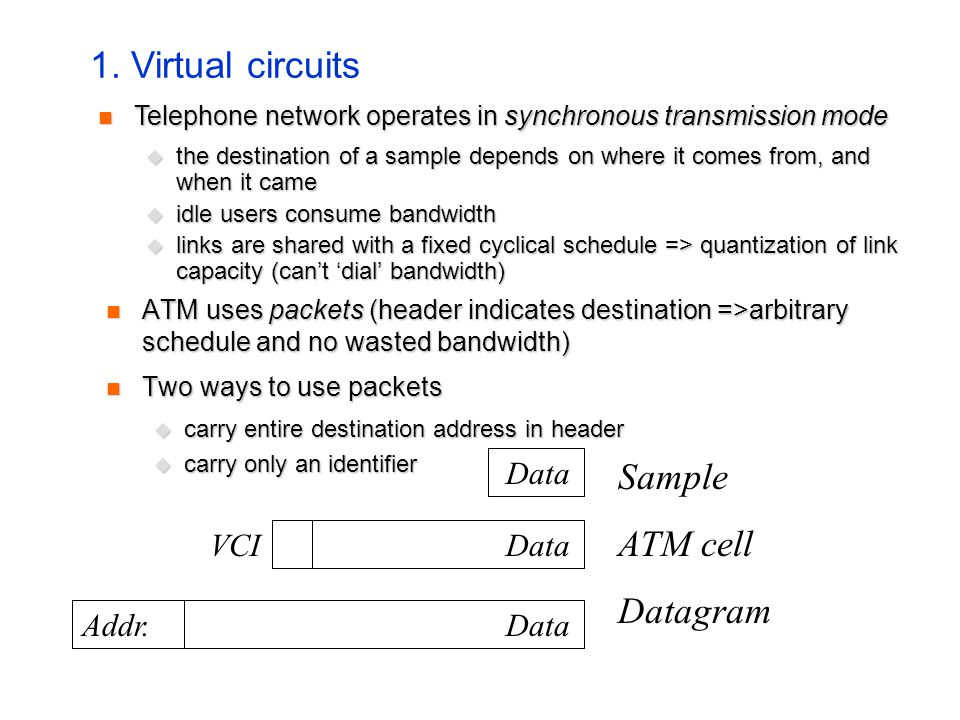 ATM uses packets (header indicates destination =>arbitrary schedule and no wasted bandwidth) ATM uses packets (header indicates destination =>arbitrary schedule and no wasted bandwidth) Two ways to use packets Two ways to use packets carry entire destination address in header carry entire destination address in header carry only an identifier carry only an identifier Data VCI Addr.