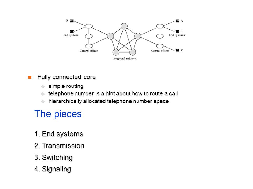 Fully connected core Fully connected core simple routing simple routing telephone number is a hint about how to route a call telephone number is a hint about how to route a call hierarchically allocated telephone number space hierarchically allocated telephone number space The pieces 1.
