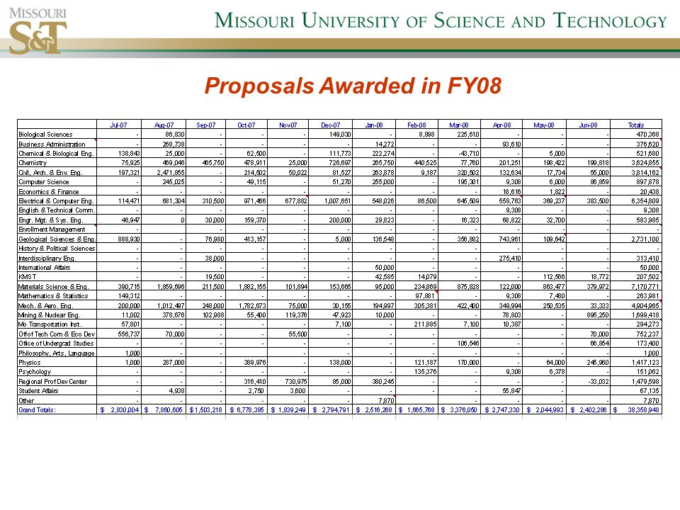 Proposals Awarded in FY08