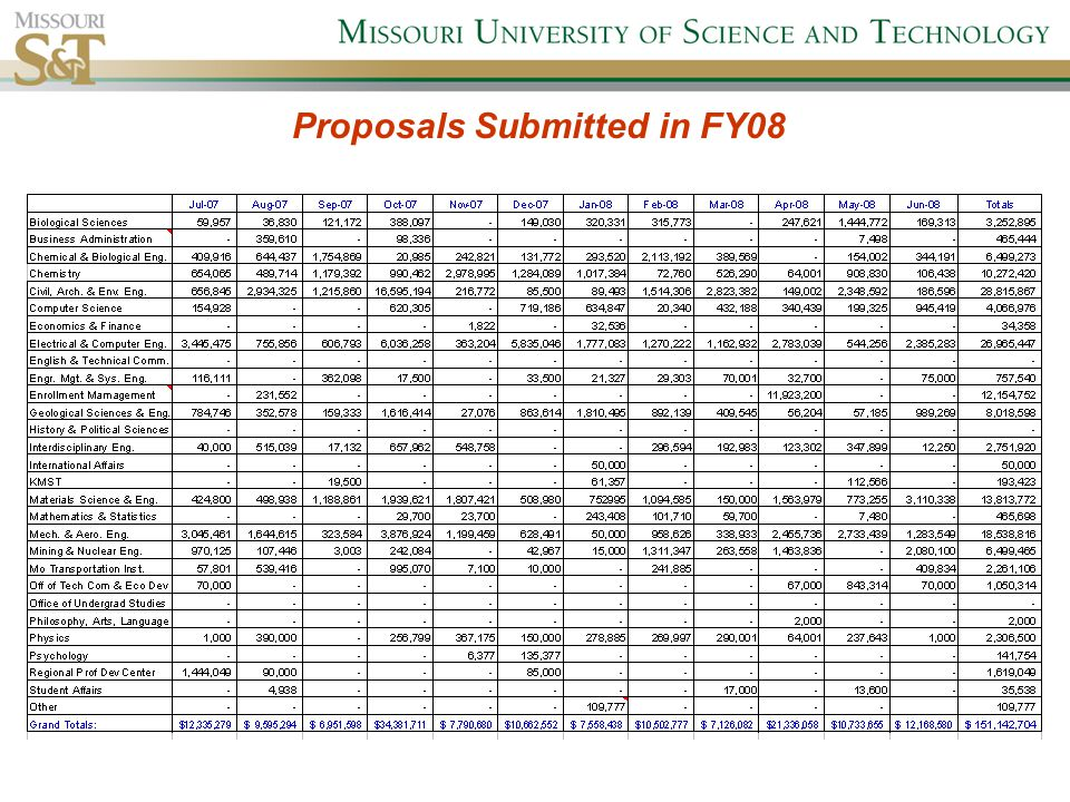 Proposals Submitted in FY08