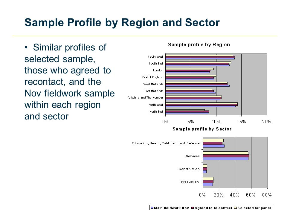 Sample Profile by Region and Sector Similar profiles of selected sample, those who agreed to recontact, and the Nov fieldwork sample within each region and sector