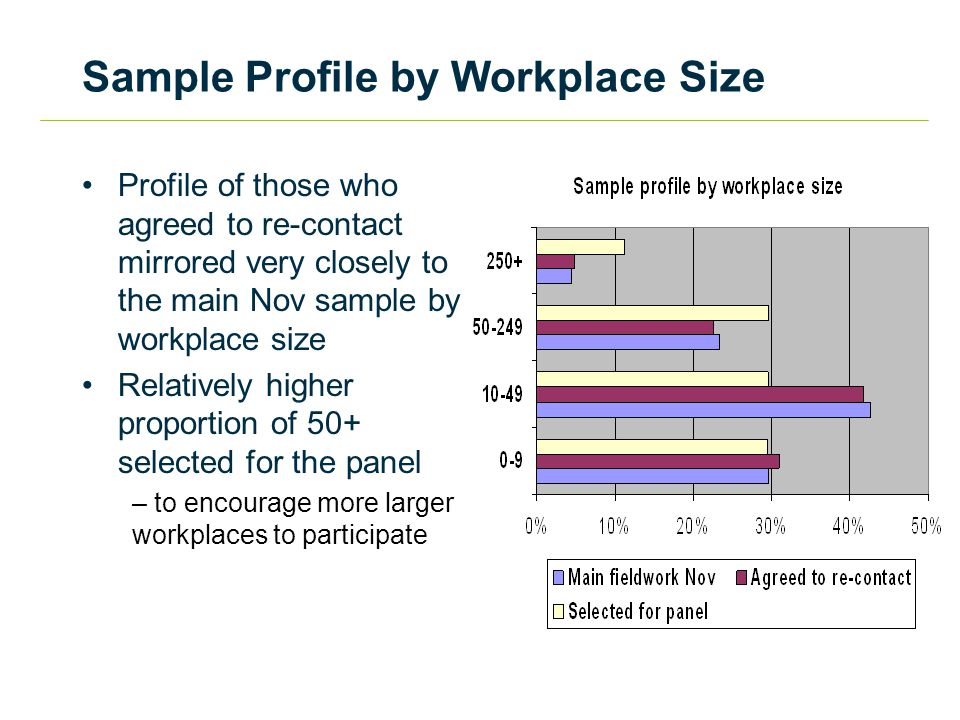 Sample Profile by Workplace Size Profile of those who agreed to re-contact mirrored very closely to the main Nov sample by workplace size Relatively higher proportion of 50+ selected for the panel – to encourage more larger workplaces to participate