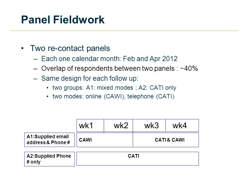 Panel Fieldwork Two re-contact panels –Each one calendar month: Feb and Apr 2012 –Overlap of respondents between two panels : ~40% –Same design for each follow up: two groups: A1: mixed modes ; A2: CATI only two modes: online (CAWI), telephone (CATI) A1:Supplied email address & Phone # CAWI CATI & CAWI A2:Supplied Phone # only CATI wk1 wk2 wk3 wk4