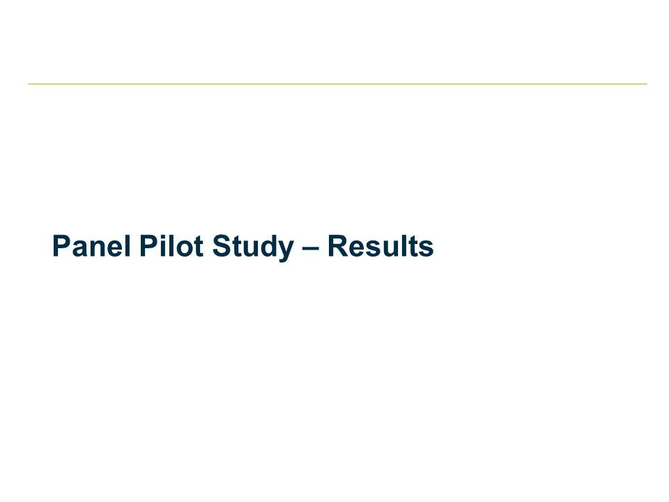 Panel Pilot Study – Results