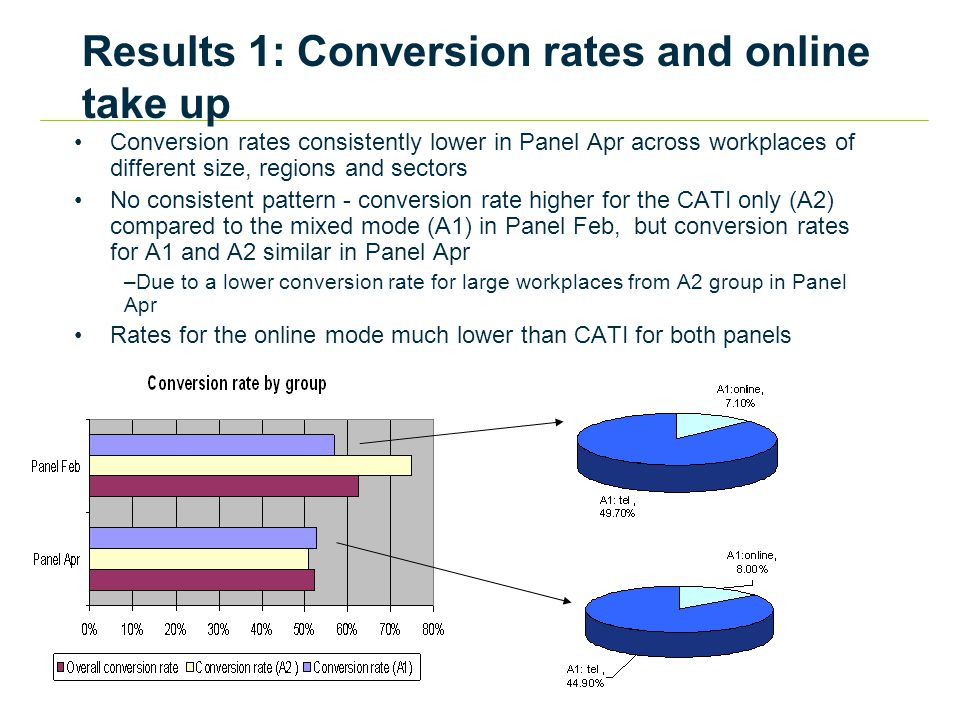 Results 1: Conversion rates and online take up Conversion rates consistently lower in Panel Apr across workplaces of different size, regions and sectors No consistent pattern - conversion rate higher for the CATI only (A2) compared to the mixed mode (A1) in Panel Feb, but conversion rates for A1 and A2 similar in Panel Apr –Due to a lower conversion rate for large workplaces from A2 group in Panel Apr Rates for the online mode much lower than CATI for both panels