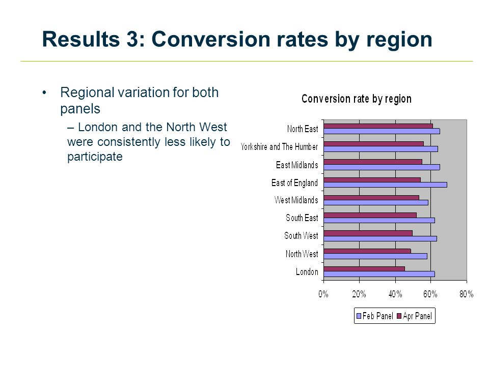 Results 3: Conversion rates by region Regional variation for both panels – London and the North West were consistently less likely to participate