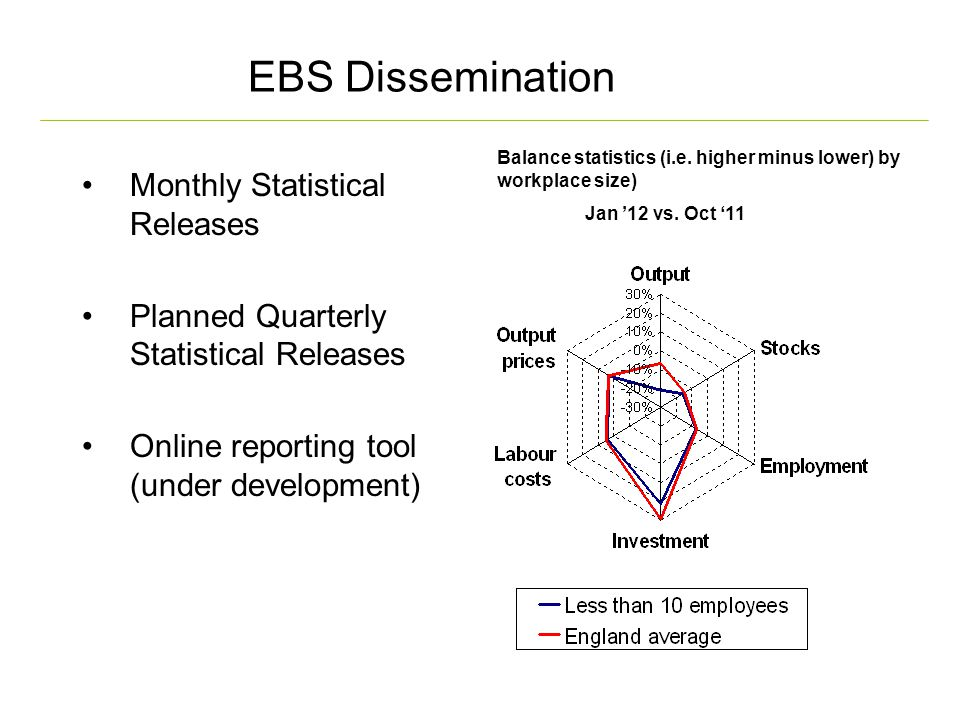 EBS Dissemination Monthly Statistical Releases Planned Quarterly Statistical Releases Online reporting tool (under development) Balance statistics (i.e.