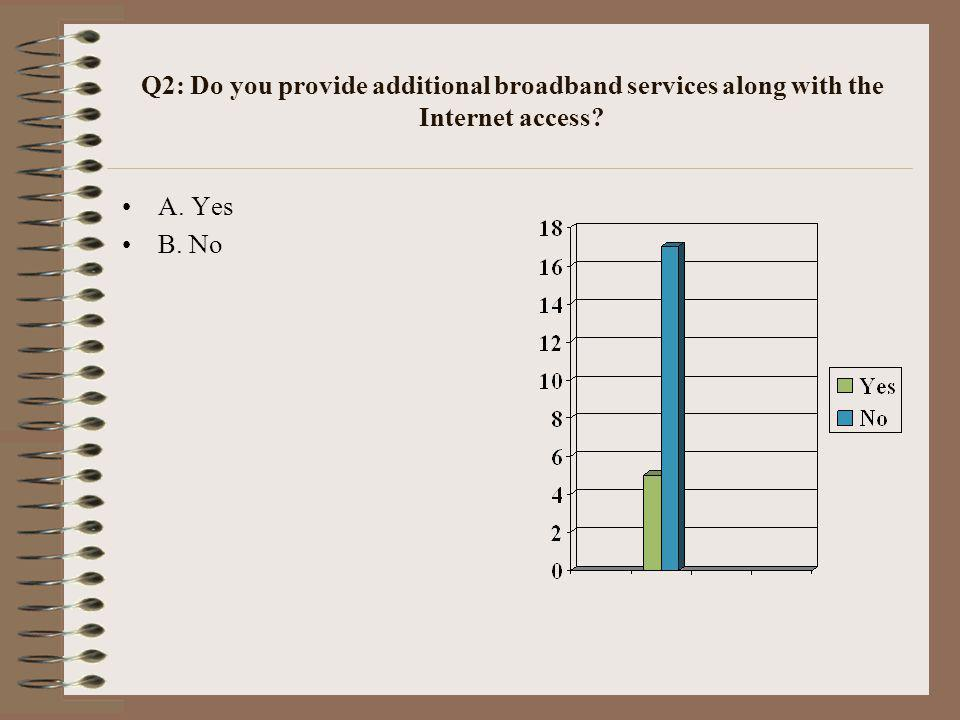 Q2: Do you provide additional broadband services along with the Internet access? A. Yes B. No