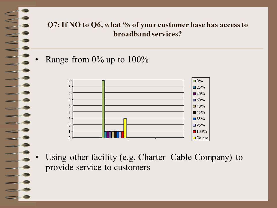 Q7: If NO to Q6, what % of your customer base has access to broadband services.