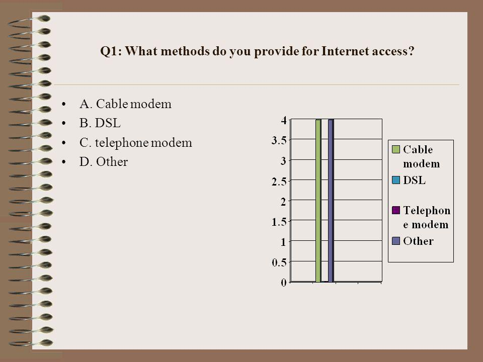 Q3: How much would you think customers would pay for higher speed Internet access.