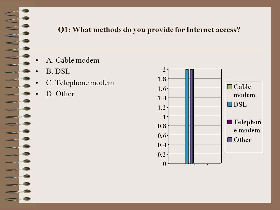 Q1: What methods do you provide for Internet access.
