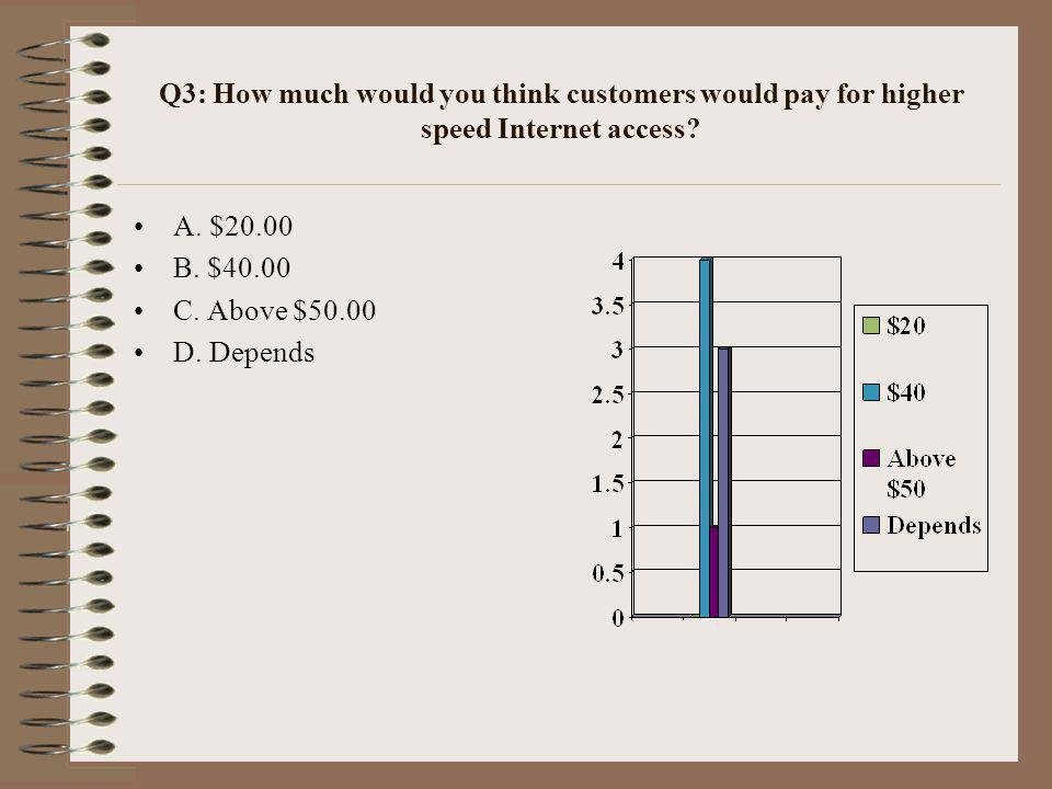 Q4: Would you agree with unbundled access to broadband wireline services? A. Yes B. No