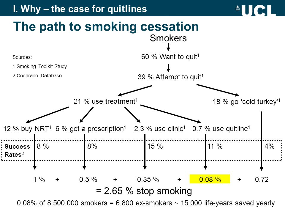 Smokers 39 % Attempt to quit 1 21 % use treatment 1 18 % go cold turkey 1 12 % buy NRT 1 6 % get a prescription 1 2.3 % use clinic 1 Success 8 % 8% 15 % 11 % 4% Rates 2 1 % + 0.5 % + 0.35 % + 0.08 % + 0.72 = 2.65 % stop smoking Sources: 1 Smoking Toolkit Study 2 Cochrane Database The path to smoking cessation 60 % Want to quit 1 0.7 % use quitline 1 I.