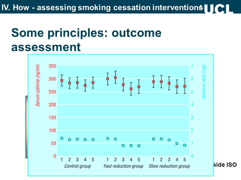 Some principles: outcome assessment pivotal studies require 6 months follow-up use self-report of continuous abstinence verified by CO do not use reduction use intent to treat aim for at least 70% follow-up rate for withdrawal symptoms and craving use MPSS or MNWS Location of filter vent holes Location of filter vent holes outside ISO testing machine IV.