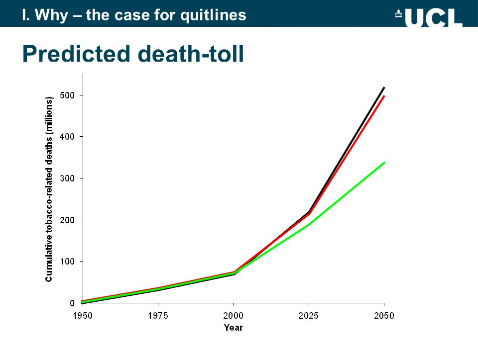 Predicted death-toll I. Why – the case for quitlines