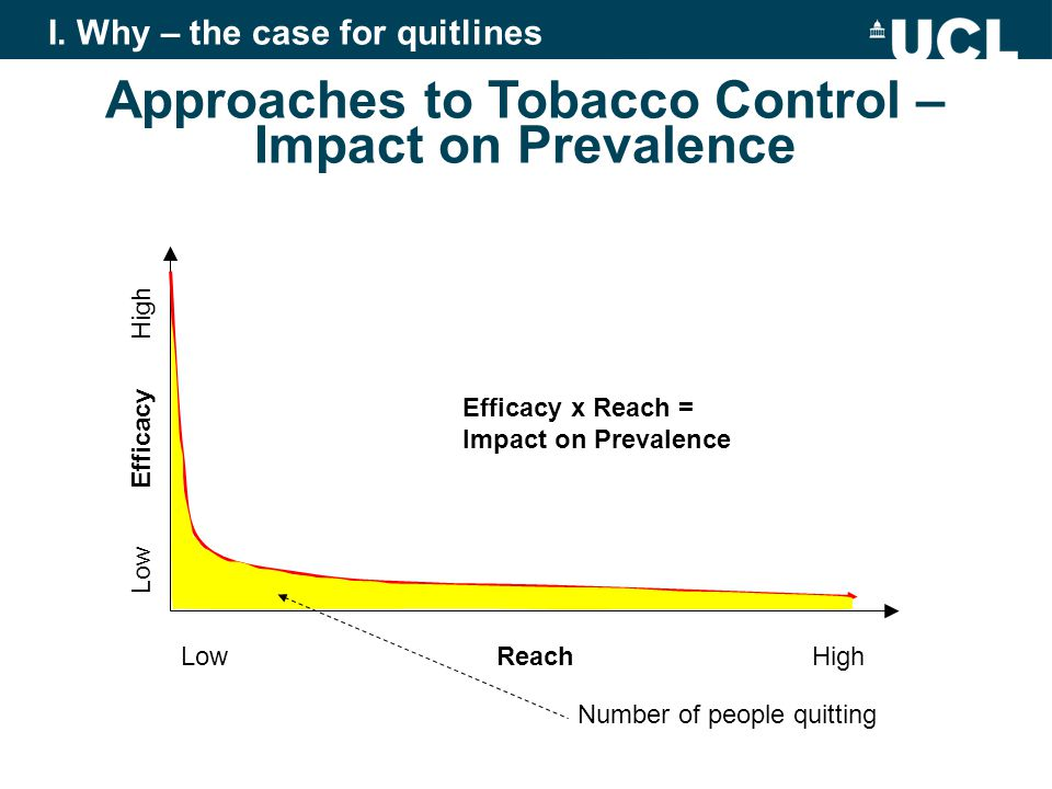 Approaches to Tobacco Control – Impact on Prevalence Low ReachHigh Low Efficacy High Number of people quitting Efficacy x Reach = Impact on Prevalence I.