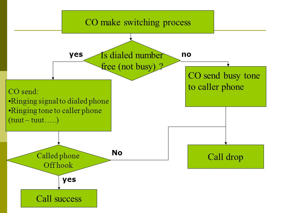 CO make switching process Is dialed number free (not busy) ? CO send: Ringing signal to dialed phone Ringing tone to caller phone (tuut – tuut…..) CO