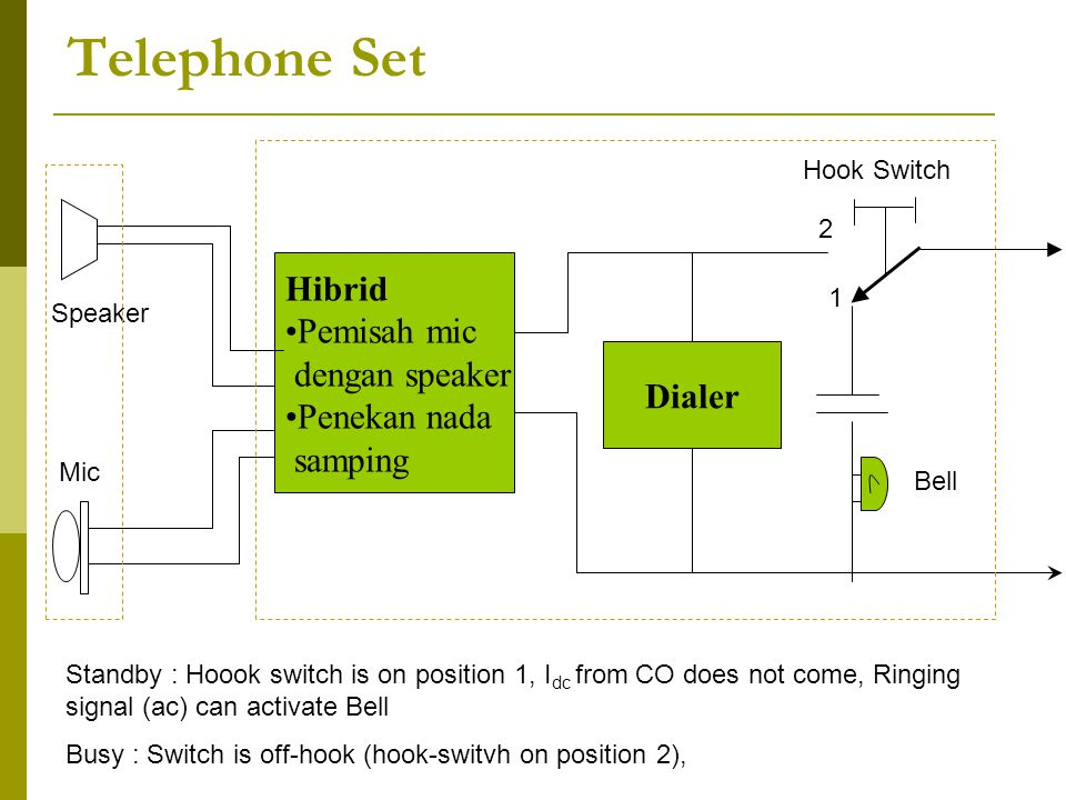 H D Telephone : Off-Hook / Busy