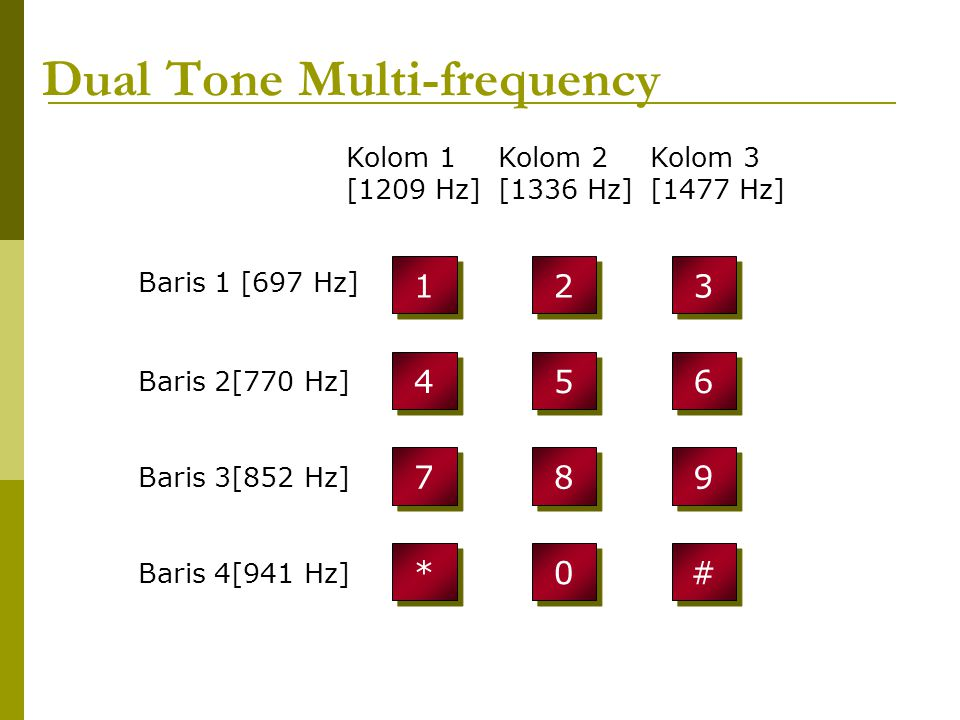 Periode T > 100 ms depend on how fast finger push the button (normally 250 ms) Digit 1 Digit 6 T T i(t) t DTMF space
