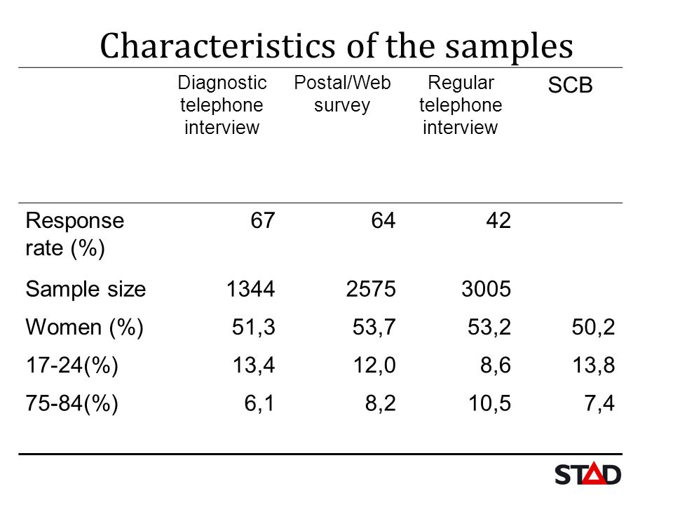 Characteristics of the samples Diagnostic telephone interview Postal/Web survey Regular telephone interview SCB Response rate (%) 676442 Sample size 1
